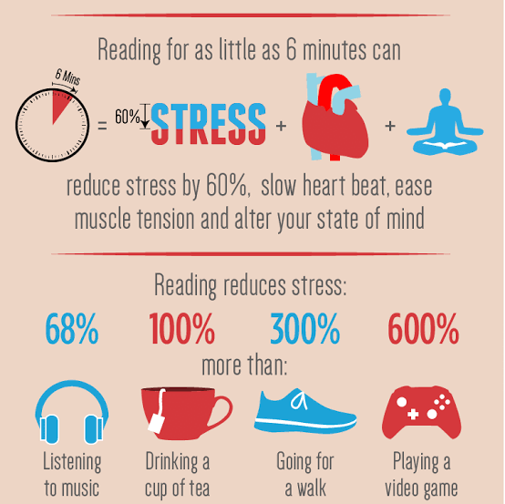 reading for stress reduction